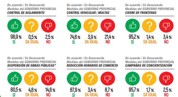 La gestión de Sergio Uñac en pandemia: ¿qué dicen las encuestas?