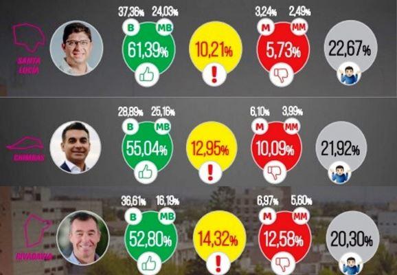 Orrego, Gramajo y Martín los intendentes con mejor imagen positiva según una encuesta